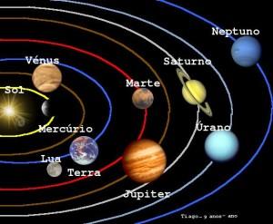 Sistema Solar - Con titulos