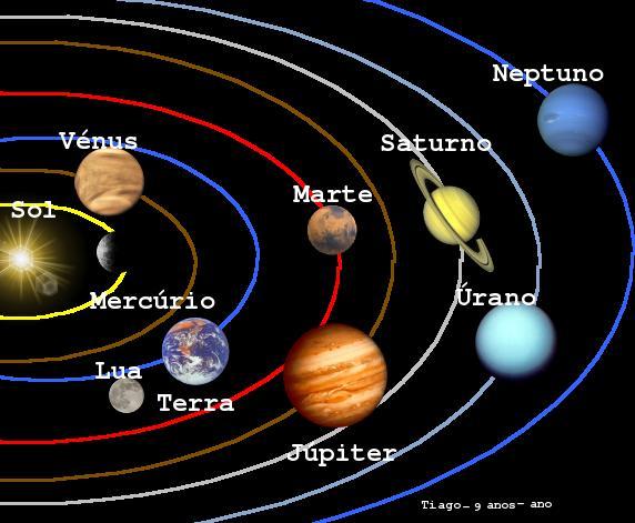Concepto De Sistema Solar