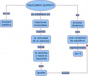 Equilibrio químico esquema