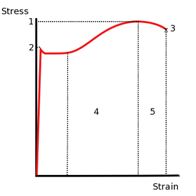 280px-Stress_v_strain_A36_2