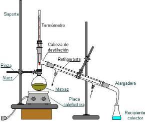 destilacion-sencilla